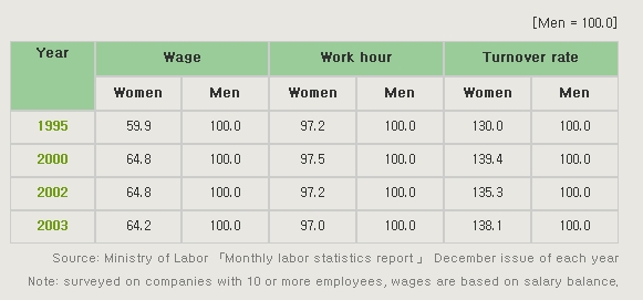 disparity of wages between men and Closing the gender wage gap would cut poverty among working women every dollar earned by men, a gender wage gap of 20 institute for women's policy research.
