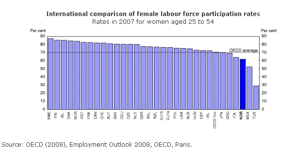 international-comparison-of-female-labour-force-participation-rates-in-oecd-2007