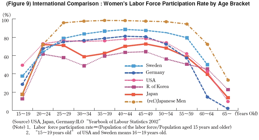 female participation in the labour force The opportunities and challenges for female labor force participation in morocco yuko morikawa global economy & development working paper 86 | july 2015.