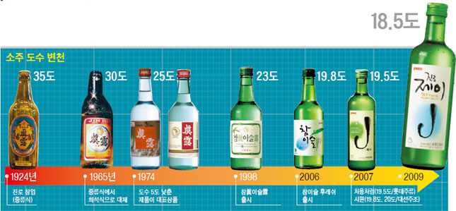 Soju's Strength Decreasing Over Time