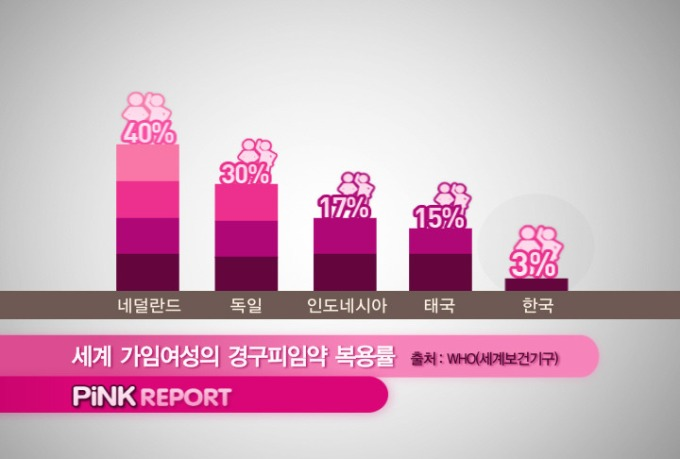 International Rates of Pill Usage Korea
