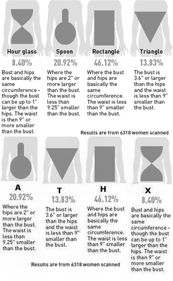 women body shapes. describe women#39;s bodies in