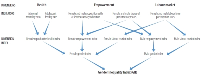 the income gender gap sociology essay Income gender gap can be reviewed at both the individual and institutional level it refers to the prejudicial beliefs and discriminatory.