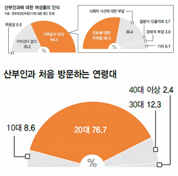 Survey of 210 Korean OBGYN patients