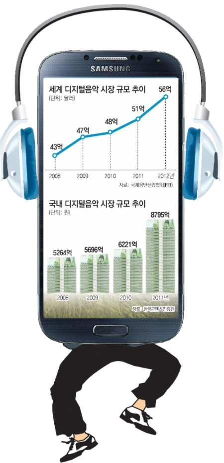 Korean Digital Music Market