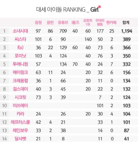 October 2013 Girl-Group Ranking