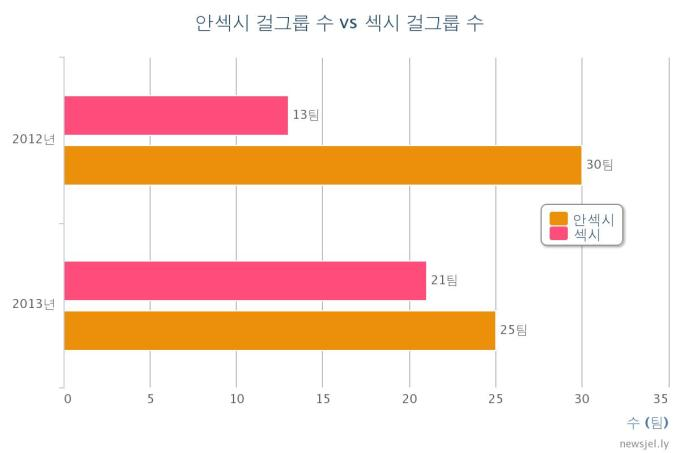 Girl-groups with sexy concepts vs. those without -- numbers