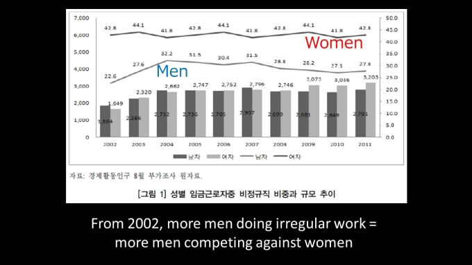 Korea Irregular Jobs Men vs. Women