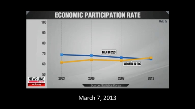 Korean 20s Economic Participation Rate 2013 Arirang