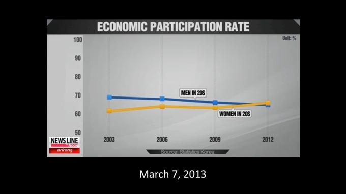 Korean 20s Economic Participation Rate 2013 Arirang