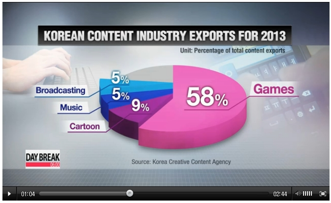 Korean Content Industry Exports for 2013