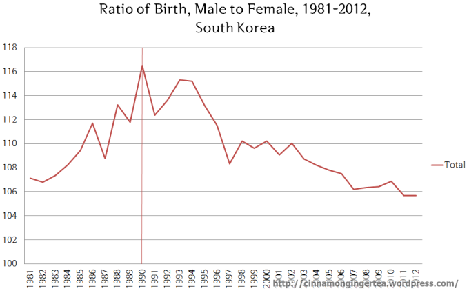 Korean Gender Ratio 1981-2012
