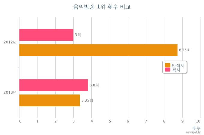 Number of No. 1 Rankings on Music Shows