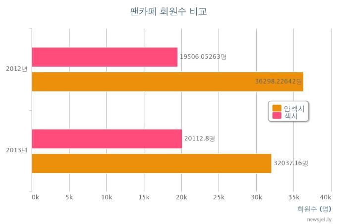Numbers of Girl-group fanclub members