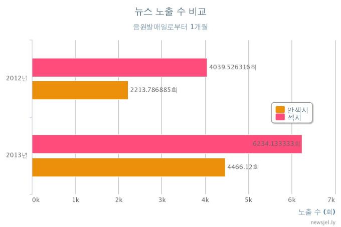 The numbers of news reports about groups, up to one month after releasing a sexy concept