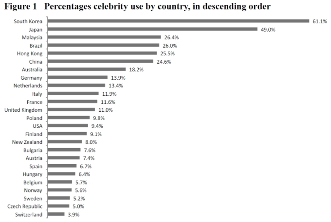 Commercials with celebrities, cross-country comparison, 2001-2003