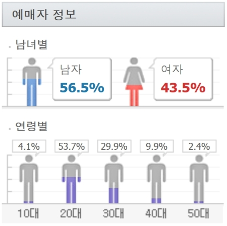 Customer Demographics Busan