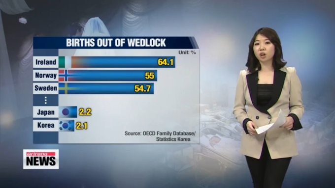 Korean Births Out of Wedlock