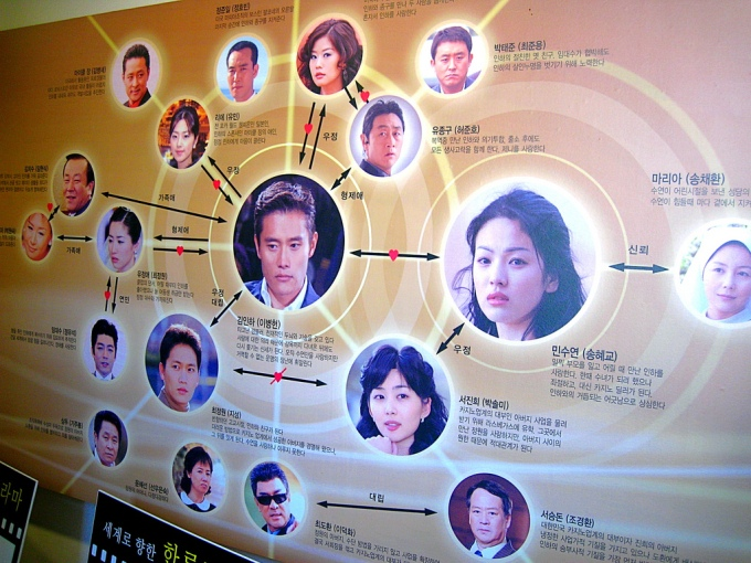 Korean Drama Relationships