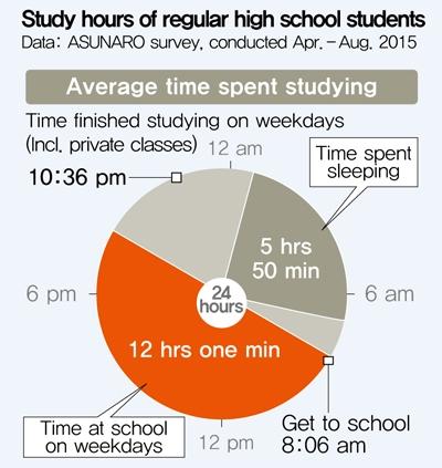 Korean high school students sleep