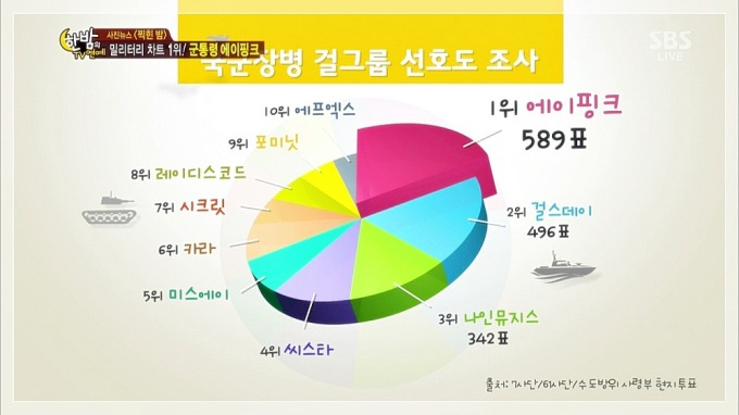 Apink Military Charts