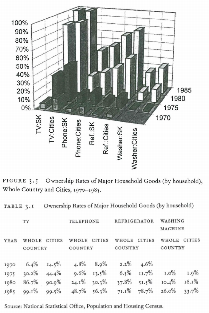 ownership-rates-of-major-household-goods-korea-1970-1985-measured-excess-laura-nelson